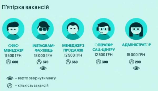 Удаленная работа стала более интересна для украинцев
