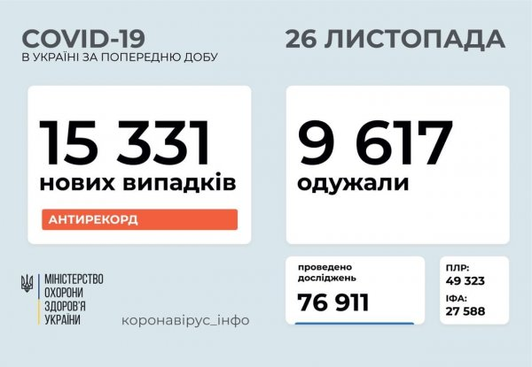 В Запорожской области на сегодня подтверждено 27 227 случаев заболевания COVID-19