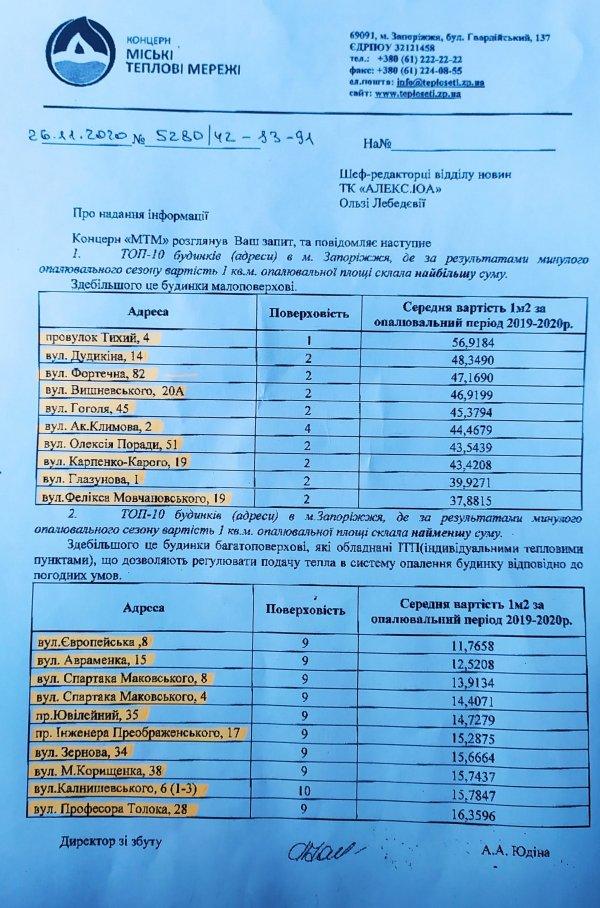ТОП-10 запорожских домов, где наименьшие и наибольшие тарифы на тепло (ВИДЕО)