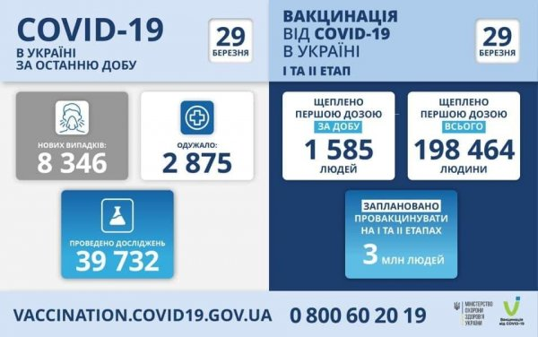 Что известно про вакцинацию в Украине