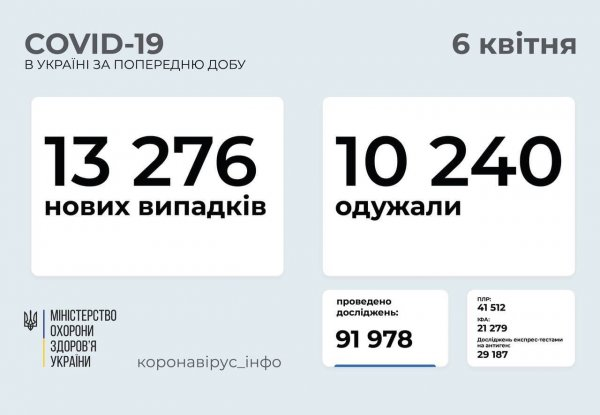 В Запорожской области 608 новых случаев заболевания коронавирусом