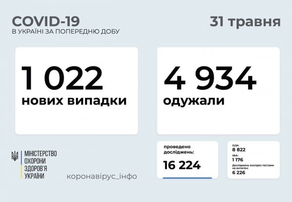 В Запорожской области зафиксировано 10 летальных исходов от COVID-19