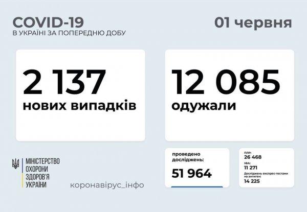 В Запорожской области от COVID-19 вылечились 1165 человек