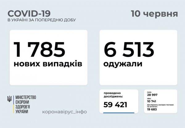 В Запорожской области от COVID-19 вылечились 212 человек