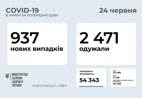 В Запорожской области зафиксировано 42 новых случая COVID-19