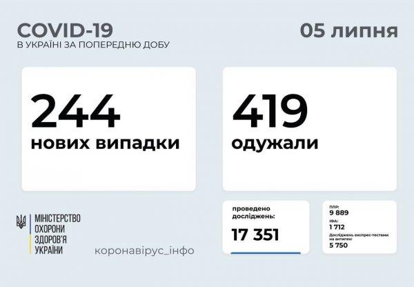 В Запорожской области 5 новых случаев заболевания коронавирусом