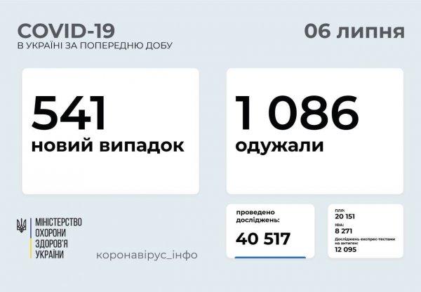 В Запорожской области не зафиксировано летальных исходов от COVID-19