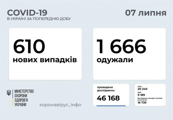 В Запорожской области от COVID-19 вылечились 79 человек