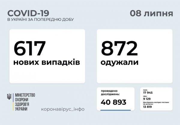 В Запорожской области зарегистрировано 25 новых случаев коронавируса