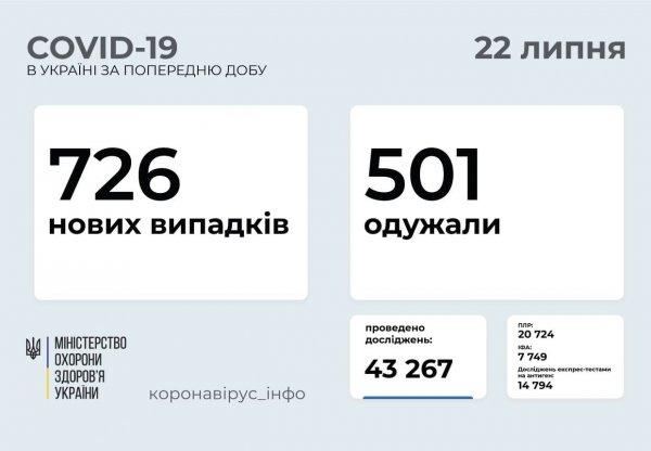 В Запорожской области от COVID-19 вылечились 45 человек
