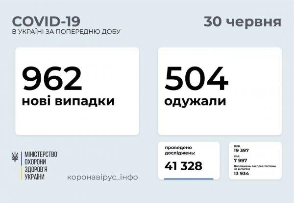 В Запорожской области 44 новых случаев заболевания на COVID-19