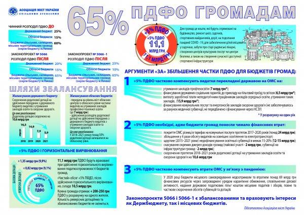 Ассоциация городов Украины выступает за перераспределение налогов в пользу громад