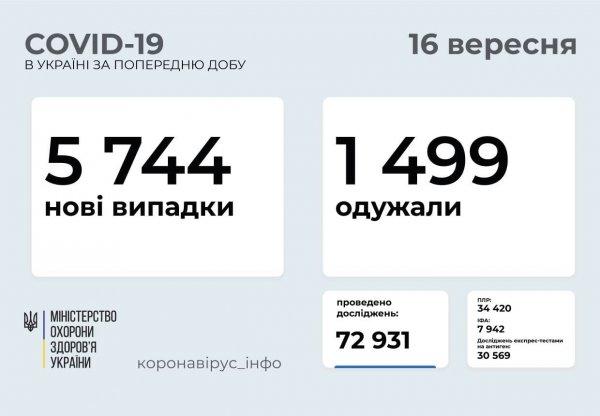 В Запорожской области 239 новых случаев заболевания коронавирусом