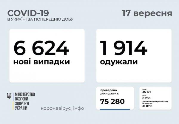 В Запорожской области 238 новых случаев заболевания COVID-19