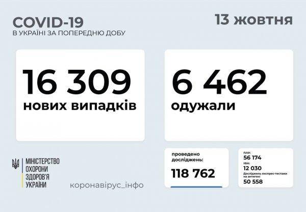 В Запорожской области зафиксировано 28 летальных исходов от COVID-19